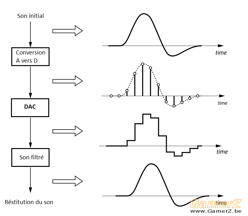 Process of digitizing and converting a signal with an infinite precision ADC-DAC_0.png