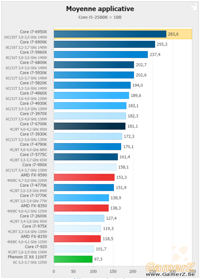 Performances applicatives - Intel Broadwell-E _ i7-6950X, 6900K et 6800K en test.png