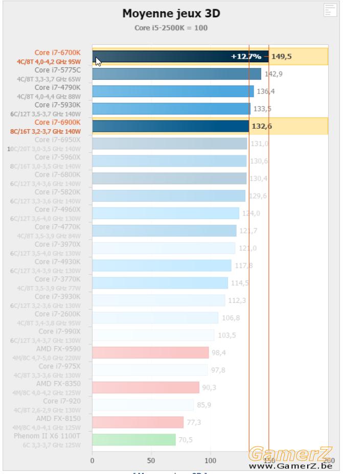 Performances Jeux 3D - Intel Broadwell-E _ i7-6950X, 6900K et 6800K en test - Ha.png