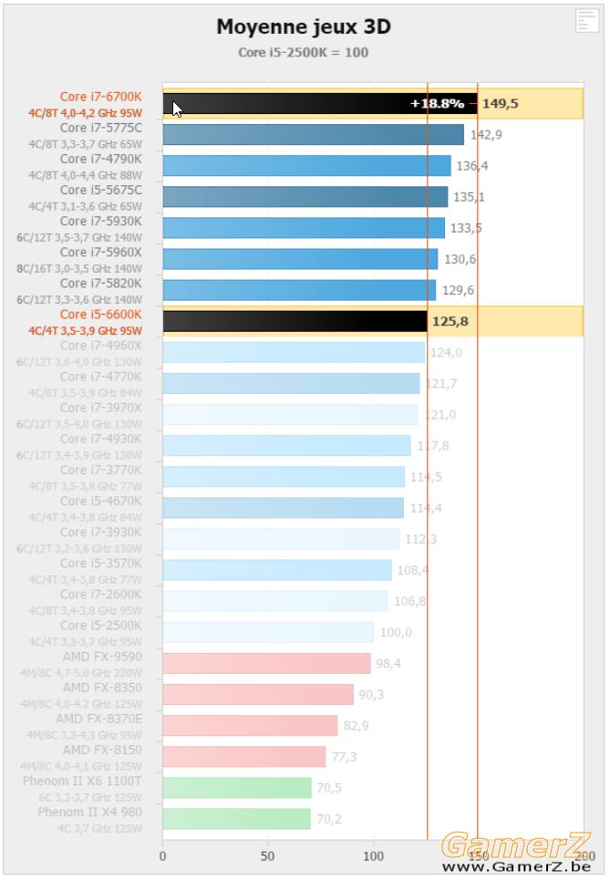 Indices de performance CPU - Intel Core i7-6700K, i5-6600K et Z170 _ Skylake en.png